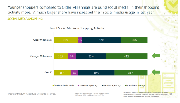 use of social media generation z millenials