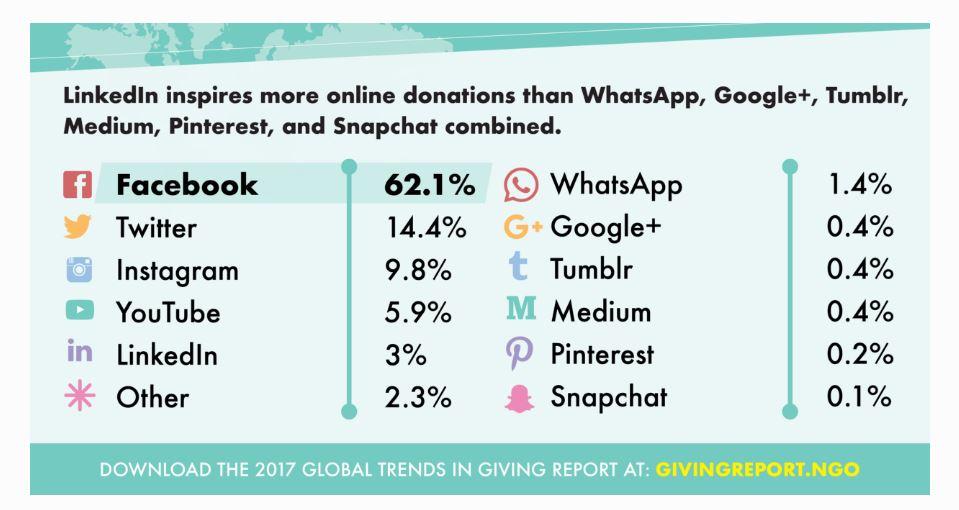 Facebook: come avviare una raccolta fondi