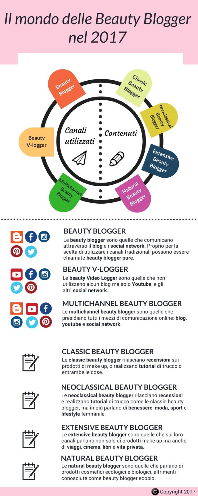 Il-mondo-delle-Beauty-Blogger-nel-20173-9-001-690x1725