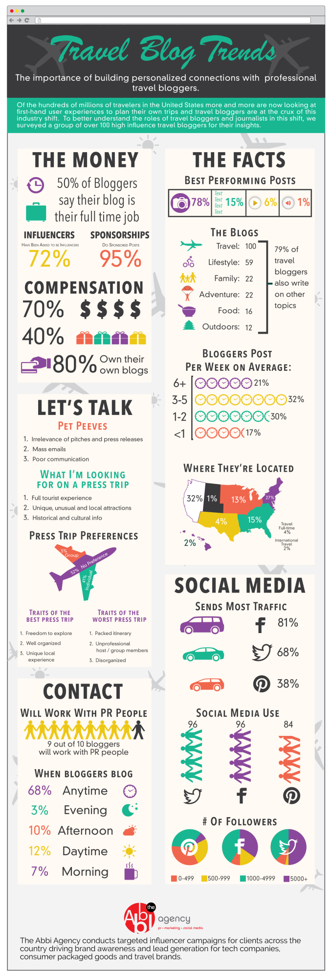 Travel blogger infografica