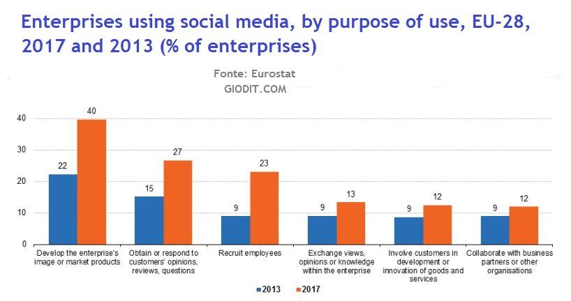 Social media, aziende & la trasformazione digitale