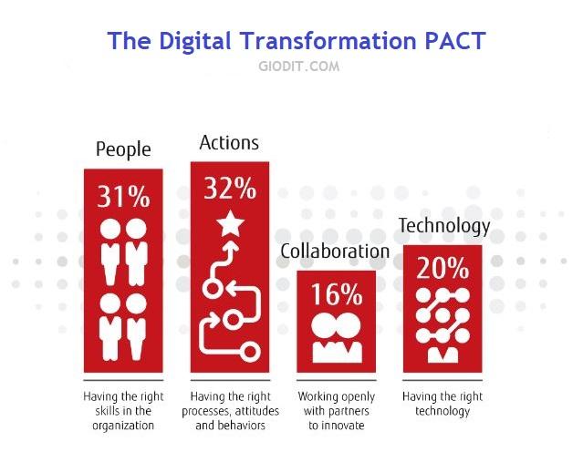 report PACT sulla trasformazione digitale delle aziende