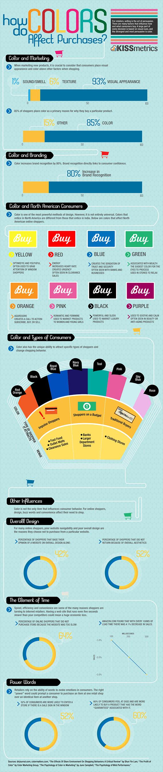 I colori e le decisioni d_acquisto infografica Kiss Metrics