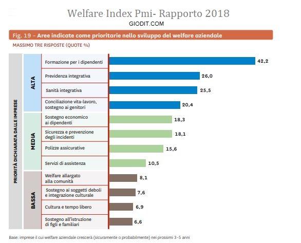 Le pmi e il welfare aziendale: Welfare Index Pmi