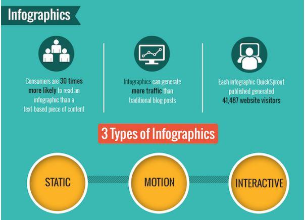 Il potere delle infografiche: dati, tool, consigli [Infografica]