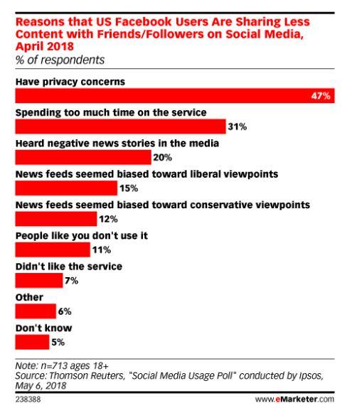 Facebook in calo negli Stati Uniti le ricerche_Le ultime statistiche dal mondo digital e social