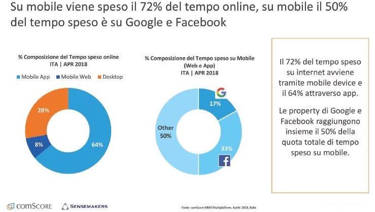 In Italia, Internet è sempre più mobile_Le ultime statistiche dal mondo digital e social
