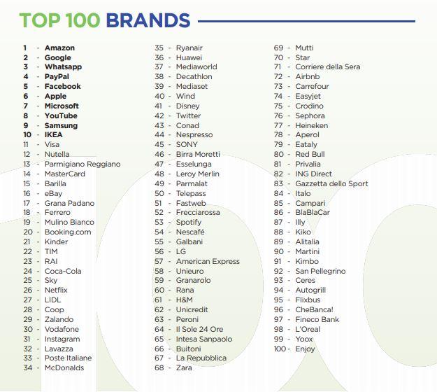 Top 100 brand 2018_ I brand più amati e che più ci influenzano nella vita