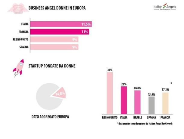 imprenditoria femminile e business angel donne in europa