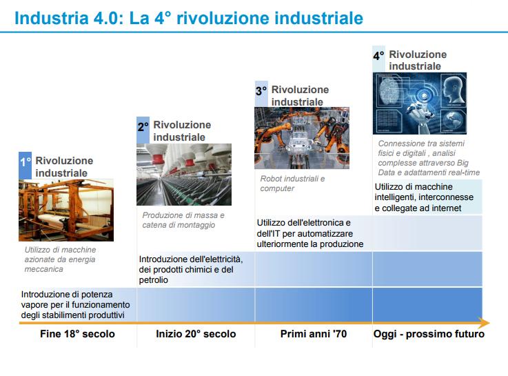 Industria 4.0 la quarta rivoluzione industriale