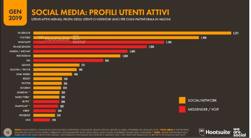 Digital 2019 i dati del report di We Are Social e Hootsuite