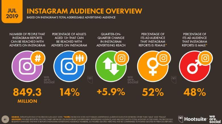 dati statistici Instagram_luglio 2019_ we are social_hootsuite