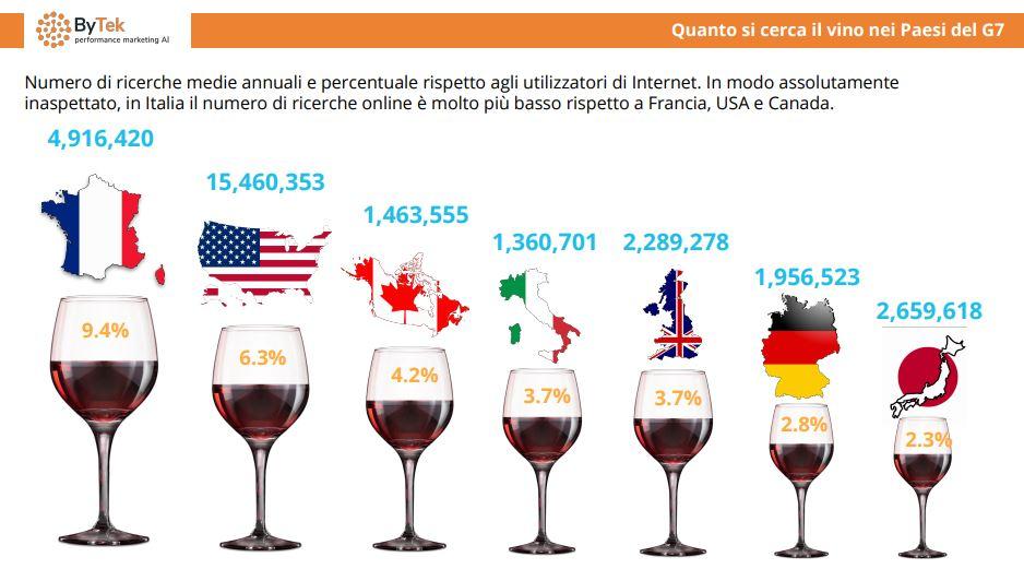 ricerche online vino brand